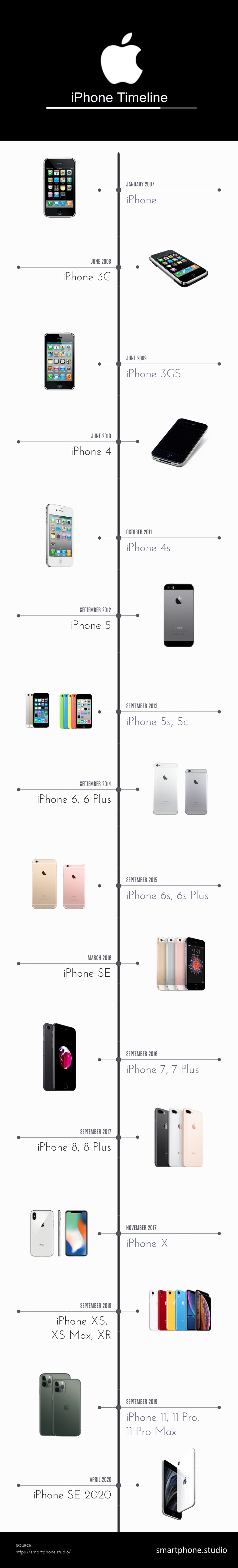Apple's iPhone Release Timeline